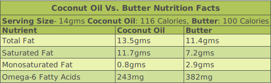 DifferenceInNutritionFacts